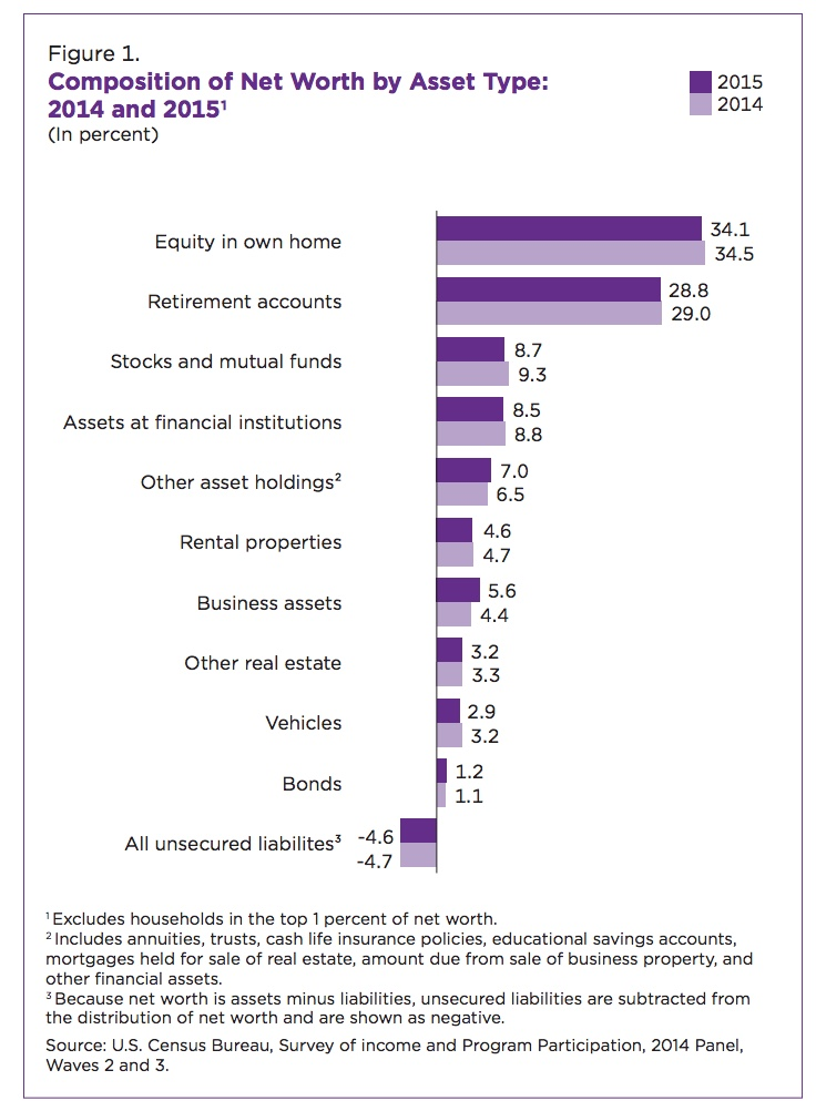 Composition of Net Worth by Asset Type : 2014 and 2015