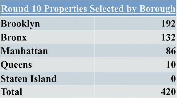 Slide shown a the Hearing at NYC Committees on Housing and Building & Oversight and Investigations on July 23, 2019, of the number of properties selected by HPD for seizer under TPT in round 10
